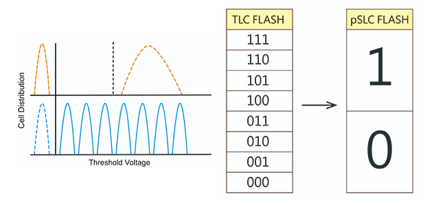 Get High Reliability from Your High-Density Flash