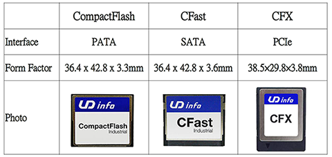 Memory Card Standards Migrate Toward High Speed PCI Express